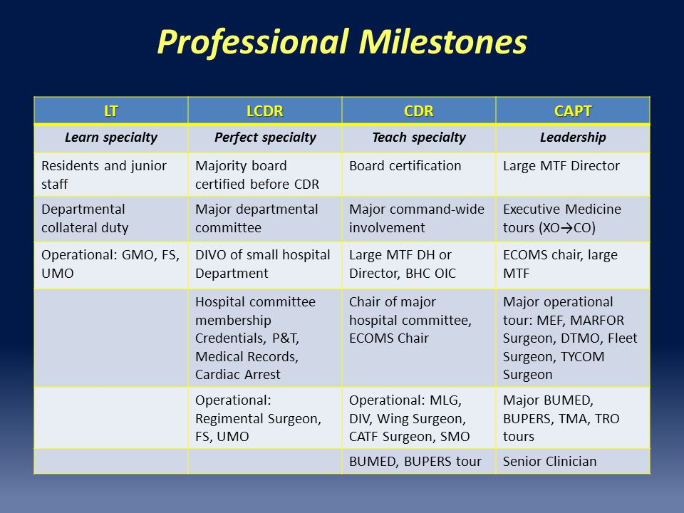 Professional Milestones LTLCDRCDRCAPT Learn specialtyPerfect specialtyTeach specialtyLeadership Residents and junior staff Majority board certified before CDR Board certificationLarge MTF Director Departmental collateral duty Major departmental committee Major command-wide involvement Executive Medicine tours (XO→CO) Operational: GMO, FS, UMO DIVO of small hospital Department Large MTF DH or Director, BHC OIC ECOMS chair, large MTF Hospital committee membership Credentials, P&T, Medical Records, Cardiac Arrest Chair of major hospital committee, ECOMS Chair Major operational tour: MEF, MARFOR Surgeon, DTMO, Fleet Surgeon, TYCOM Surgeon Operational: Regimental Surgeon, FS, UMO Operational: MLG, DIV, Wing Surgeon, CATF Surgeon, SMO Major BUMED, BUPERS, TMA, TRO tours BUMED, BUPERS tourSenior Clinician