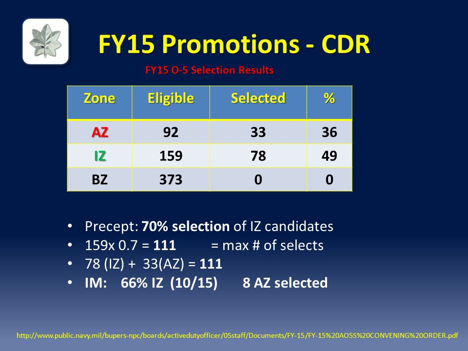 FY15 Promotions - CDR Precept: 70% selection of IZ candidates 159x 0.7 = 111 = max # of selects 78 (IZ) + 33(AZ) = 111 IM: 66% IZ (10/15) 8 AZ selected ZoneEligibleSelected% AZ923336 IZ1597849 BZ37300 FY15 O-5 Selection Results http://www.public.navy.mil/bupers-npc/boards/activedutyofficer/05staff/Documents/FY-15/FY-15%20AO5S%20CONVENING%20ORDER.pdf