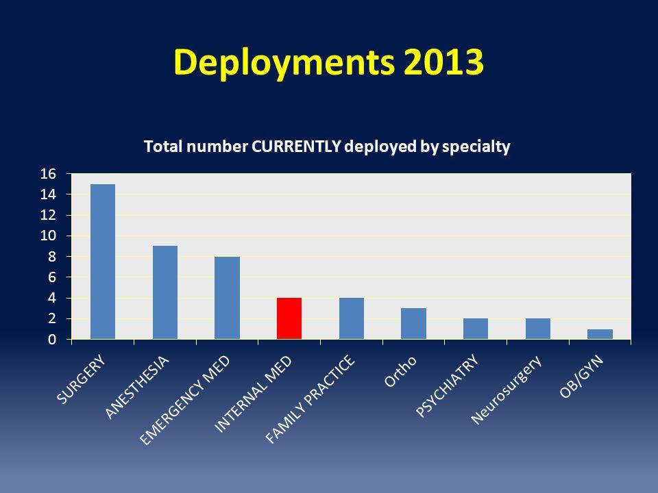 Deployments 2013