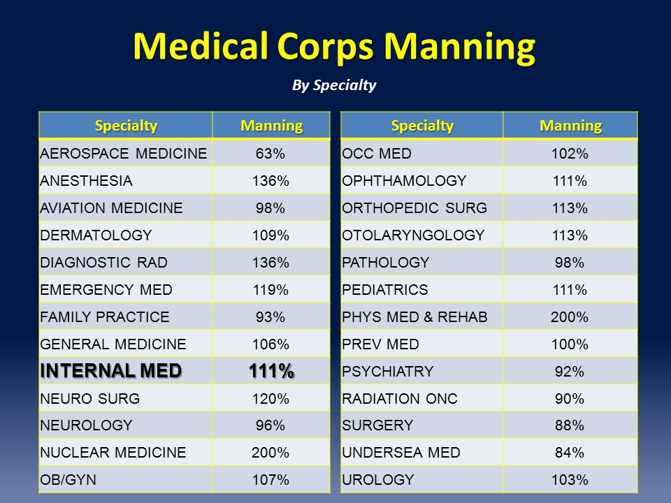 Medical Corps Manning SpecialtyManning AEROSPACE MEDICINE63% ANESTHESIA136% AVIATION MEDICINE98% DERMATOLOGY109% DIAGNOSTIC RAD136% EMERGENCY MED119% FAMILY PRACTICE93% GENERAL MEDICINE106% INTERNAL MED 111% NEURO SURG120% NEUROLOGY96% NUCLEAR MEDICINE200% OB/GYN107%SpecialtyManning OCC MED102% OPHTHAMOLOGY111% ORTHOPEDIC SURG113% OTOLARYNGOLOGY113% PATHOLOGY98% PEDIATRICS111% PHYS MED & REHAB200% PREV MED100% PSYCHIATRY92% RADIATION ONC90% SURGERY88% UNDERSEA MED84% UROLOGY103% By Specialty