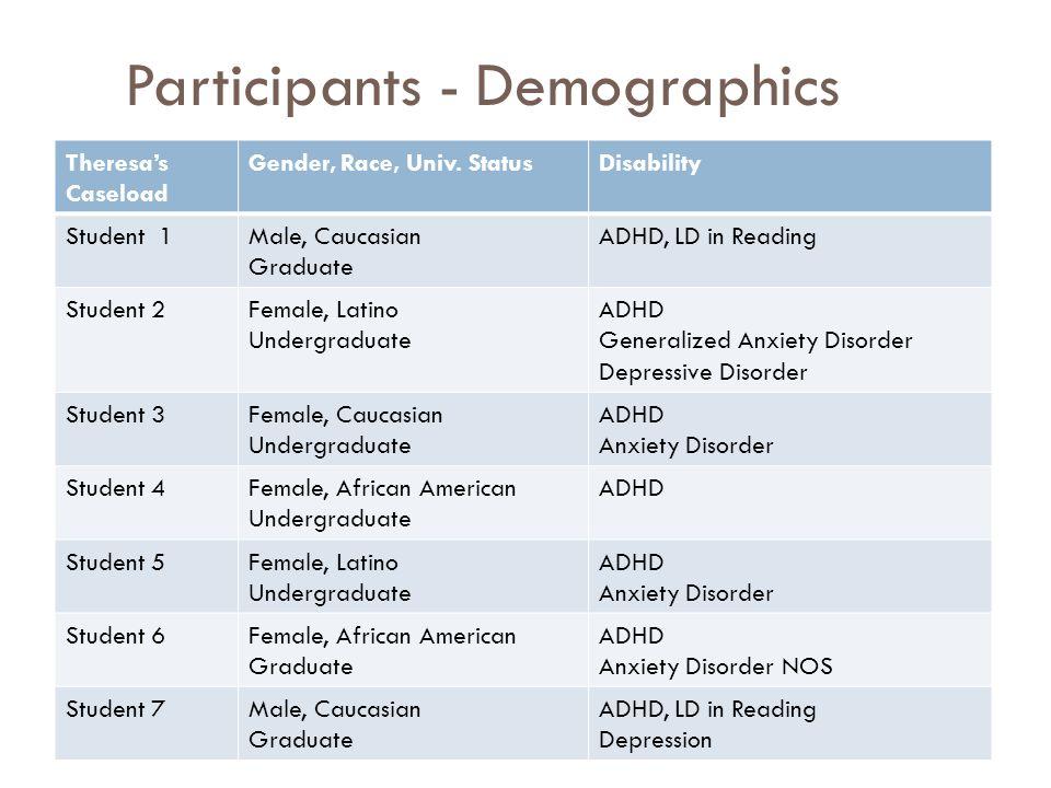 Participants - Demographics Theresa's Caseload Gender, Race, Univ. StatusDisability Student 1Male, Caucasian Graduate ADHD, LD in Reading Student 2Fem