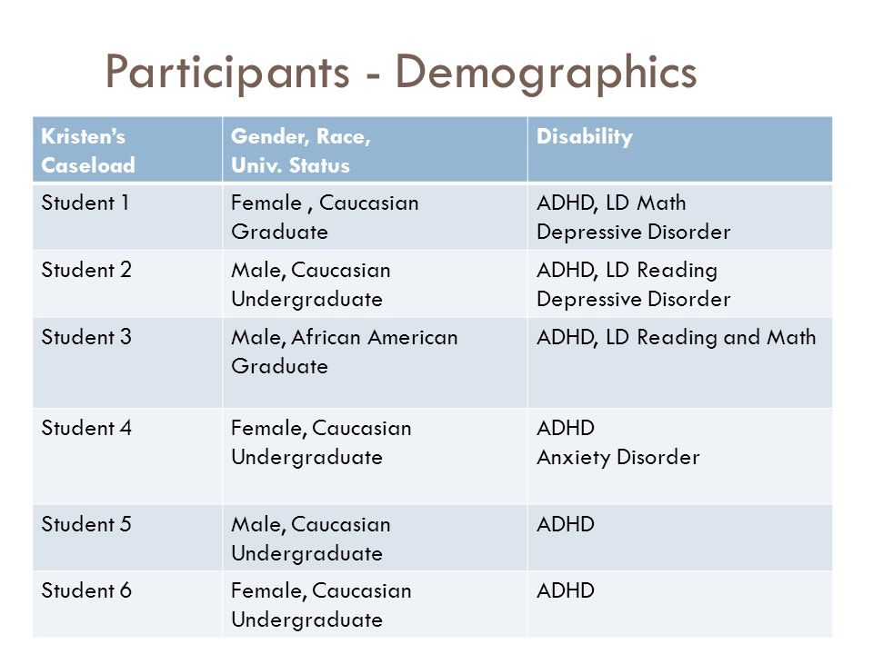 Participants - Demographics Kristen's Caseload Gender, Race, Univ. Status Disability Student 1Female, Caucasian Graduate ADHD, LD Math Depressive Diso