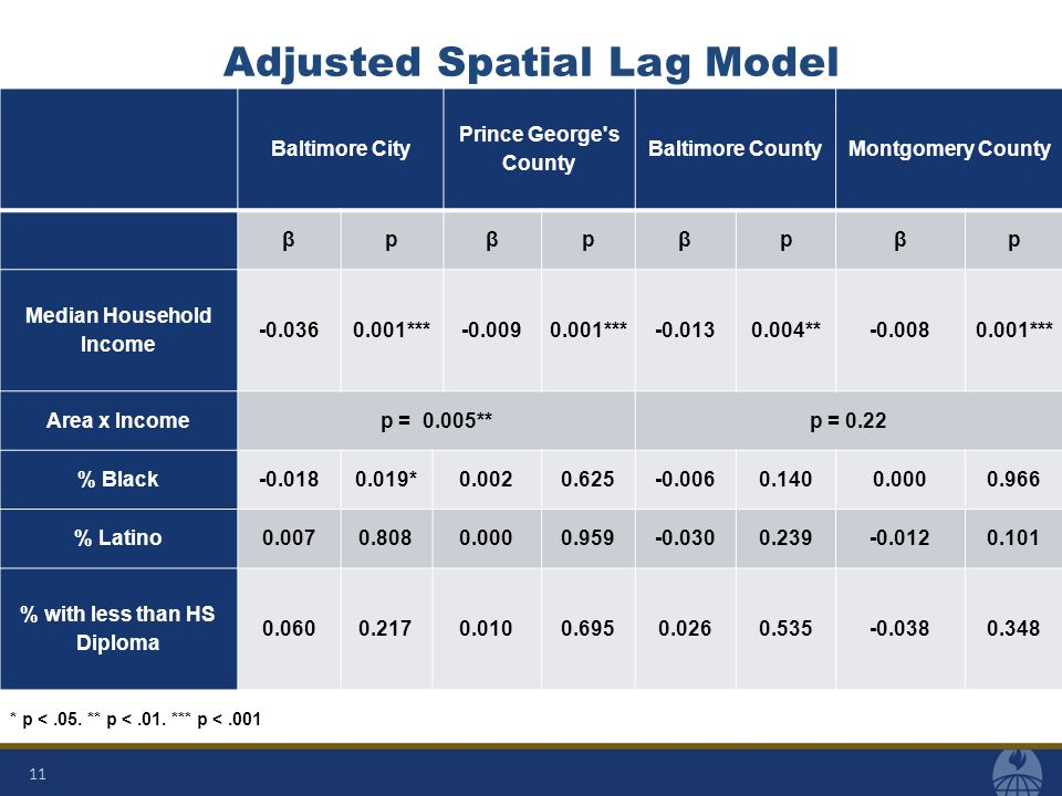 Adjusted Spatial Lag Model Baltimore City Prince George s County Baltimore CountyMontgomery County βpβpβpβp Median Household Income -0.0360.001***-0.0090.001***-0.0130.004**-0.0080.001*** Area x Incomep = 0.005**p = 0.22 % Black-0.0180.019*0.0020.625-0.0060.1400.0000.966 % Latino0.0070.8080.0000.959-0.0300.239-0.0120.101 % with less than HS Diploma 0.0600.2170.0100.6950.0260.535-0.0380.348 * p <.05.