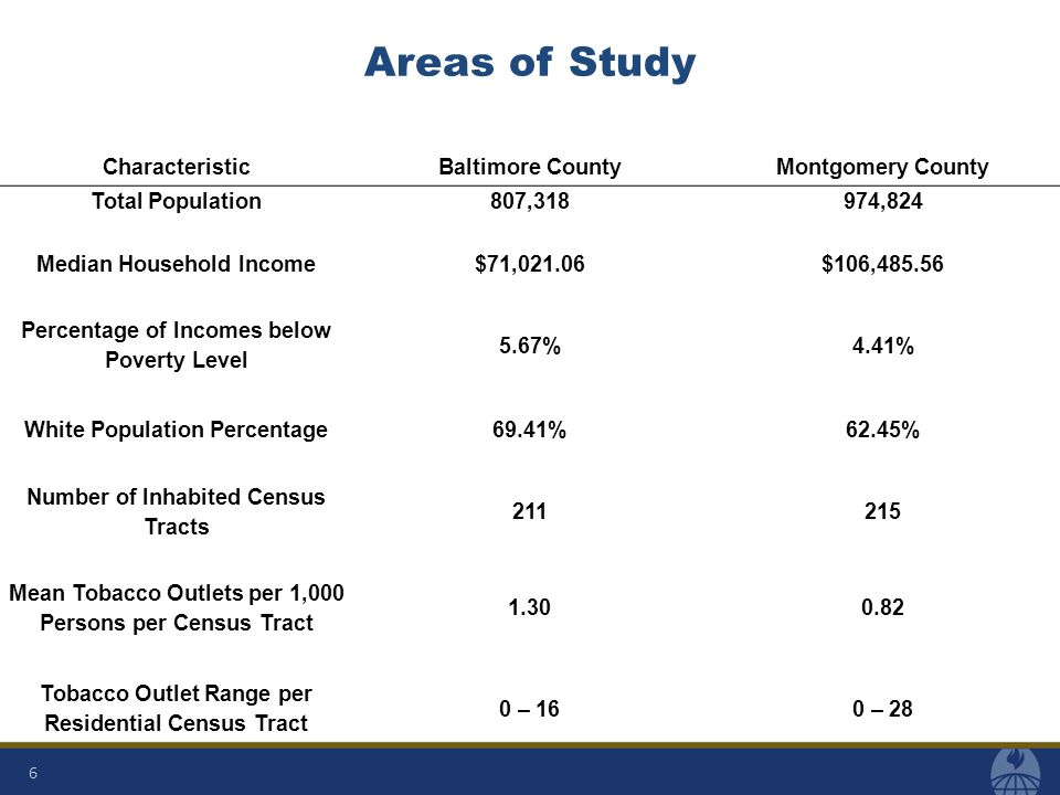 Areas of Study Social Classes Baltimore City: Working Class Baltimore County: Satisfied Middle Class Prince George's County: Satisfied Middle Class Montgomery County: Upper Middle Class Morin, R.