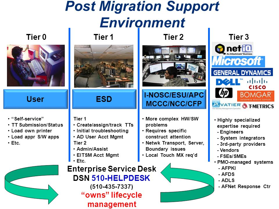 "Enterprise Service Desk DSN 510-HELPDESK (510-435-7337) ""owns"" lifecycle management I-NOSC/ESU/APC MCCC/NCC/CFP ESDUser Tier 1Tier 0Tier 2Tier 3 ""Self"