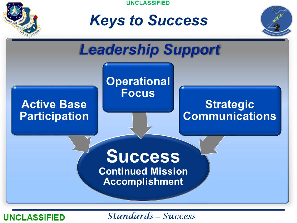 UNCLASSIFIED Standards = Success LeadershipSupport Leadership Support Keys to Success UNCLASSIFIED