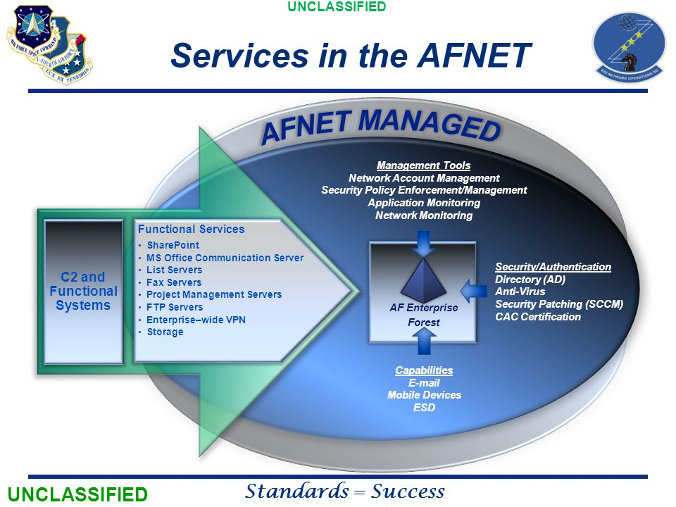 UNCLASSIFIED Standards = Success What the AFNET Migration is NOT.