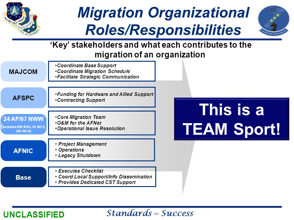 UNCLASSIFIED Standards = Success 'Key' stakeholders and what each contributes to the migration of an organization Coordinate Base Support Coordinate M