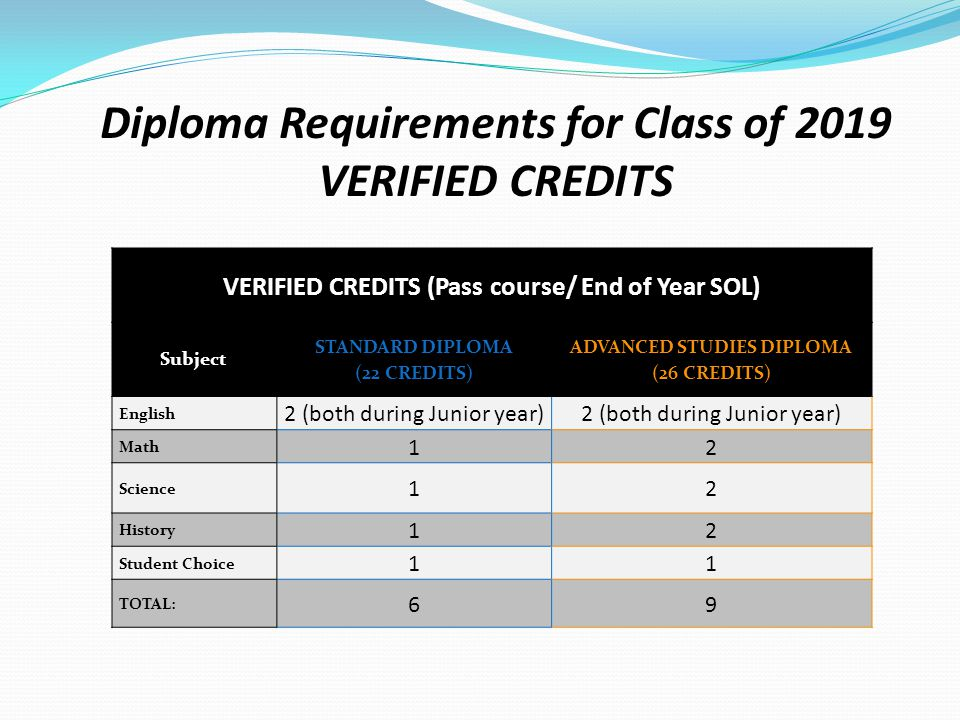 VERIFIED CREDITS (Pass course/ End of Year SOL) Subject STANDARD DIPLOMA (22 CREDITS) ADVANCED STUDIES DIPLOMA (26 CREDITS) English 2 (both during Junior year) Math 12 Science 12 History 12 Student Choice 11 TOTAL: 69 Diploma Requirements for Class of 2019 VERIFIED CREDITS