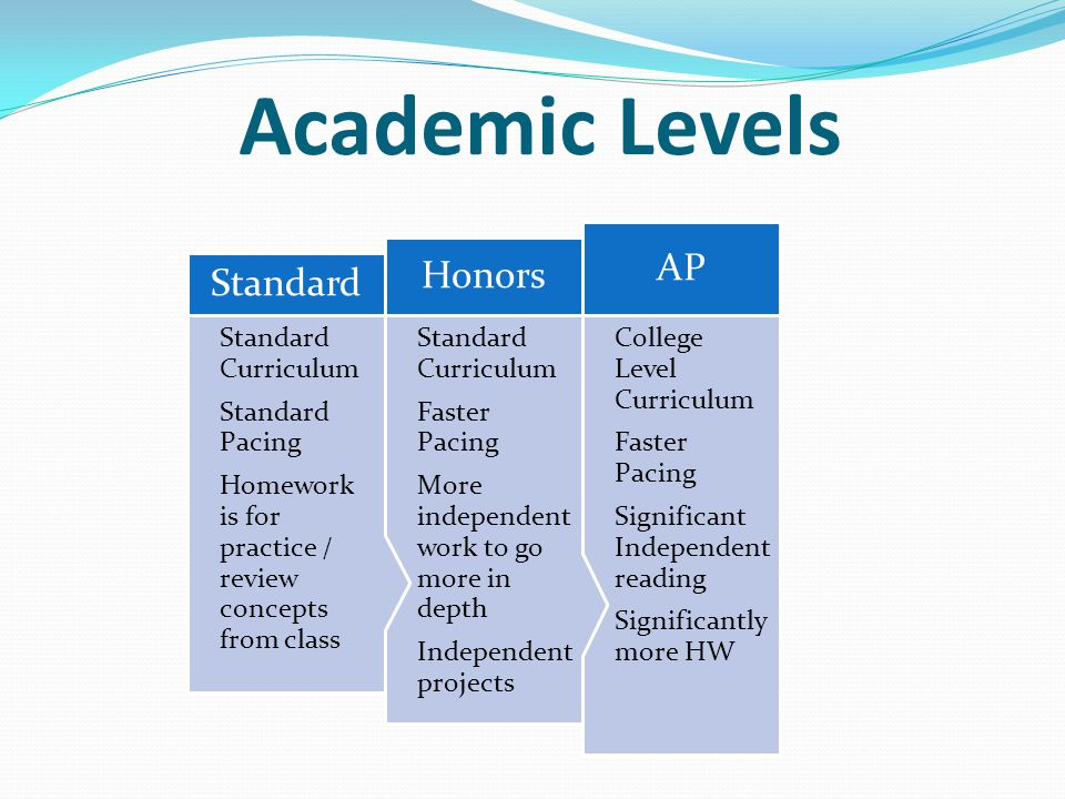 Academic Levels College Level Curriculum Faster Pacing Significant Independent reading Significantly more HW AP Standard Curriculum Faster Pacing More independent work to go more in depth Independent projects Honors Standard Curriculum Standard Pacing Homework is for practice / review concepts from class Standard