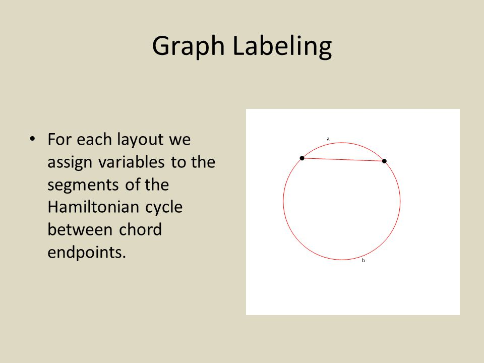 Graph Labeling For each layout we assign variables to the segments of the Hamiltonian cycle between chord endpoints.