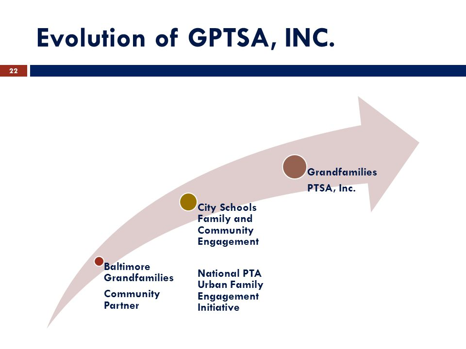 Evolution of GPTSA, INC.