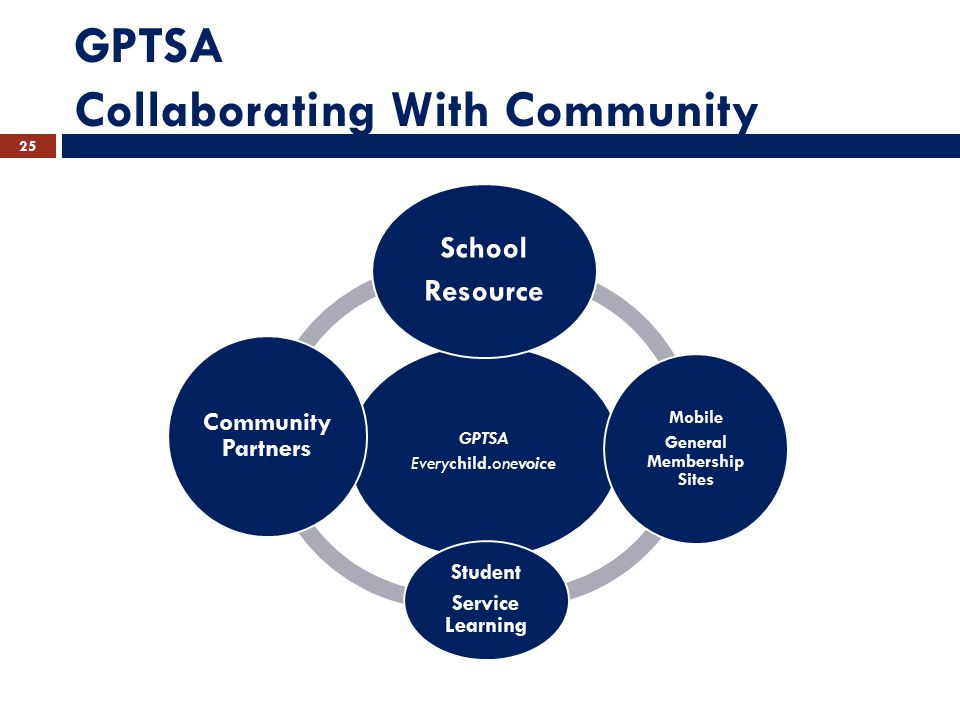 GPTSA Collaborating With Community GPTSA Everychild.onevoice School Resource Mobile General Membership Sites Student Service Learning Community Partners 25