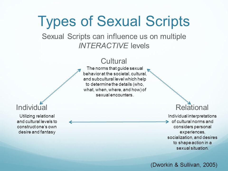 COMING INTO THE CLASSROOM Personal Experiences Individual- Relational Sexual Scripts FEELINGS