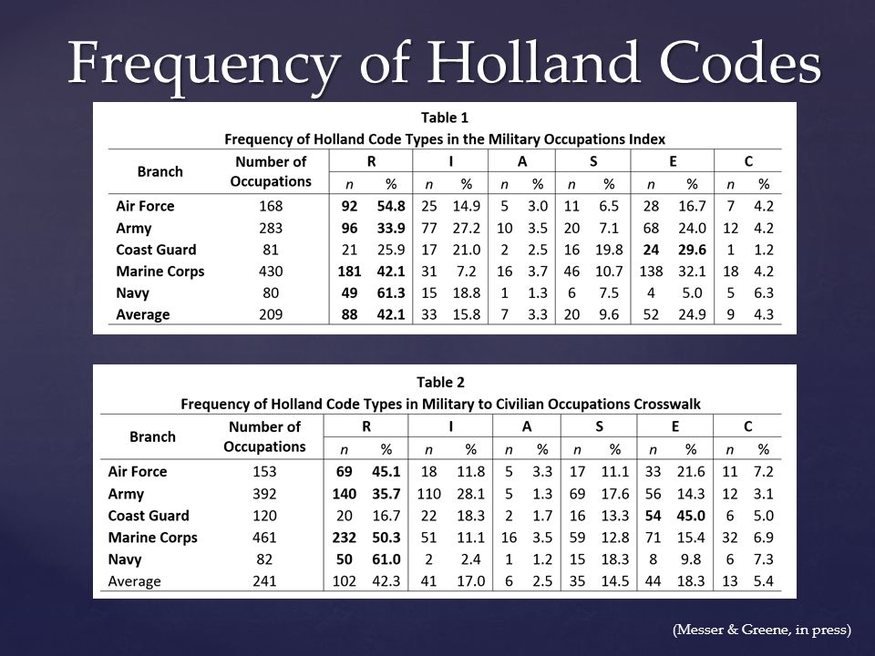 Frequency of Holland Codes (Messer & Greene, in press)
