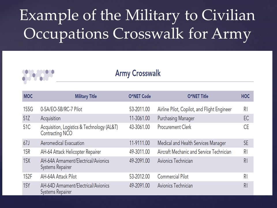 Example of the Military to Civilian Occupations Crosswalk for Army