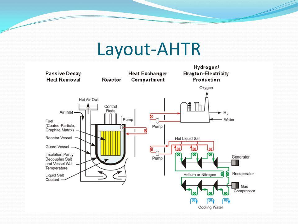 Layout-AHTR