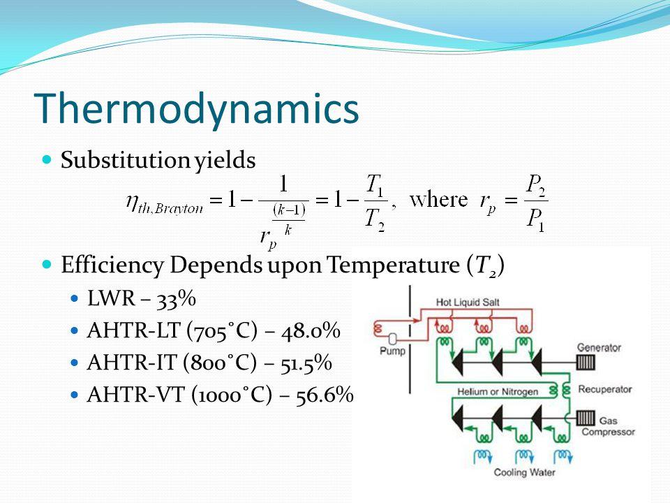 Thermodynamics Substitution yields Efficiency Depends upon Temperature (T 2 ) LWR – 33% AHTR-LT (705˚C) – 48.0% AHTR-IT (800˚C) – 51.5% AHTR-VT (1000˚C) – 56.6%
