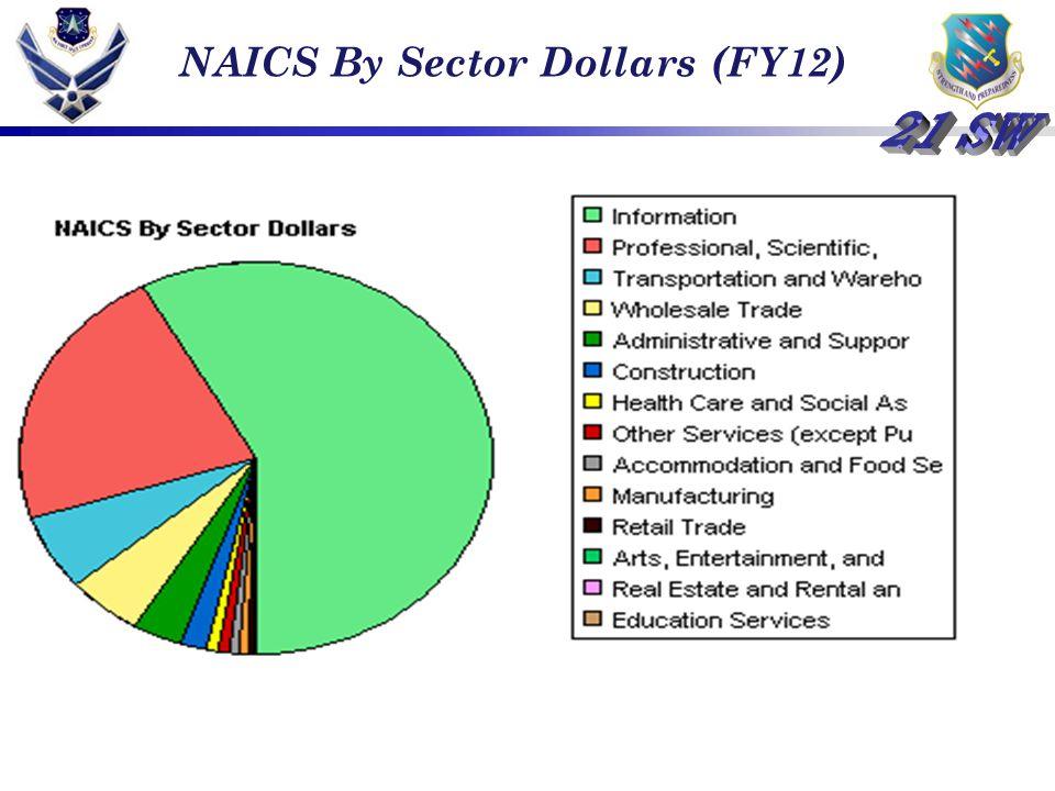 NAICS By Sector Dollars (FY12)