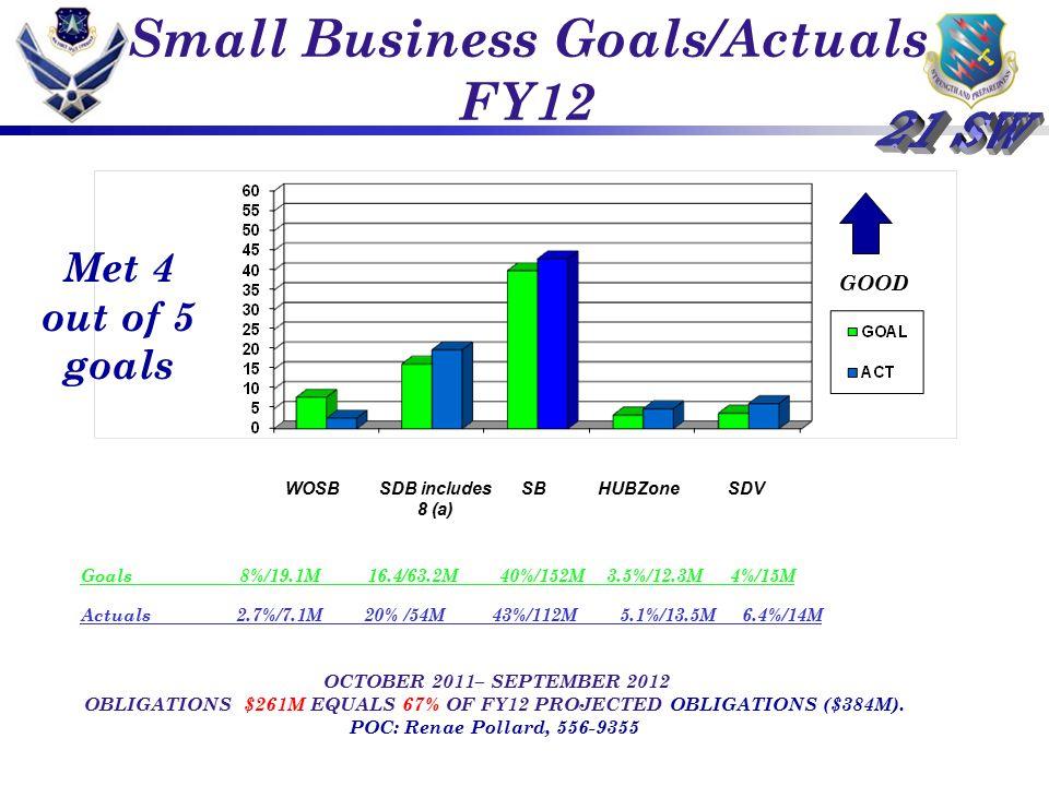 Small Business Goals/Actuals FY12 GOOD Goals 8%/19.1M 16.4/63.2M 40%/152M 3.5%/12.3M 4%/15M Actuals 2.7%/7.1M 20% /54M 43%/112M 5.1%/13.5M 6.4%/14M OC