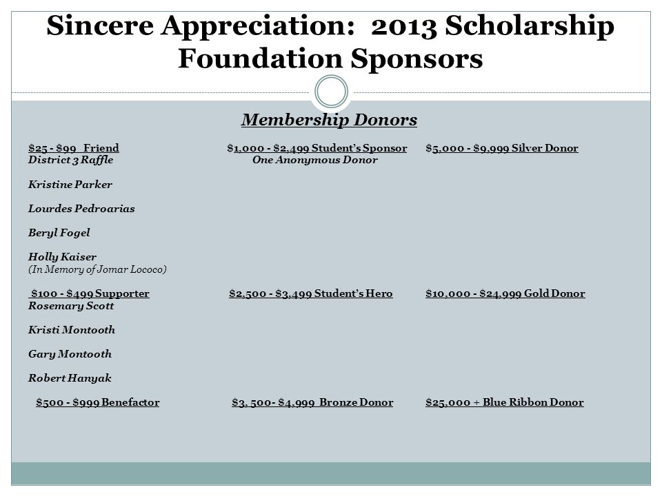 Sincere Appreciation: 2013 Scholarship Foundation Sponsors Membership Donors $25 - $99 Friend$1,000 - $2,499 Student's Sponsor$5,000 - $9,999 Silver Donor District 3 Raffle One Anonymous Donor Kristine Parker Lourdes Pedroarias Beryl Fogel Holly Kaiser (In Memory of Jomar Lococo) $100 - $499 Supporter $2,500 - $3,499 Student's Hero$10,000 - $24,999 Gold Donor Rosemary Scott Kristi Montooth Gary Montooth Robert Hanyak $500 - $999 Benefactor $3, 500- $4,999 Bronze Donor$25,000 + Blue Ribbon Donor