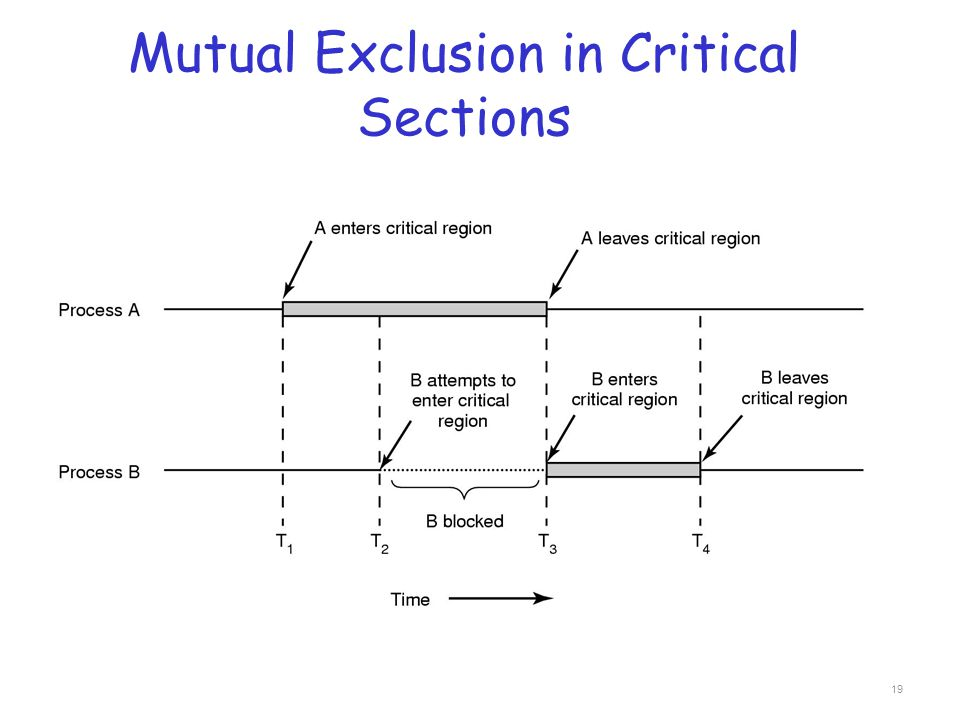 Mutual Exclusion in Critical Sections 19