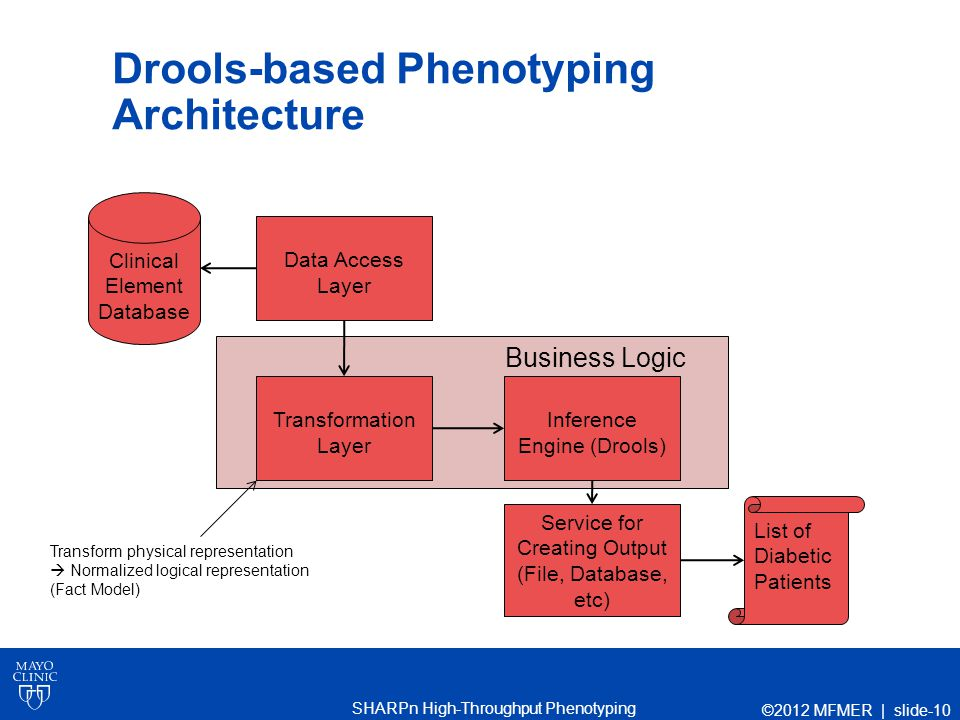 SHARPn High-Throughput Phenotyping Drools-based Phenotyping Architecture ©2012 MFMER | slide-10 Business Logic Clinical Element Database List of Diabetic Patients Data Access Layer Transformation Layer Inference Engine (Drools) Service for Creating Output (File, Database, etc) Transform physical representation  Normalized logical representation (Fact Model)