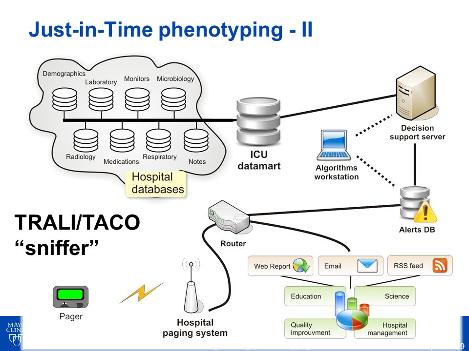 SHARPn High-Throughput Phenotyping Just-in-Time phenotyping - II ©2012 MFMER | slide-19 TRALI/TACO sniffer
