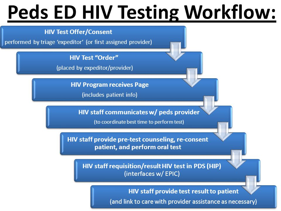 HIV staff provide test result to patient (and link to care with provider assistance as necessary) HIV Test Offer/Consent performed by triage 'expedito