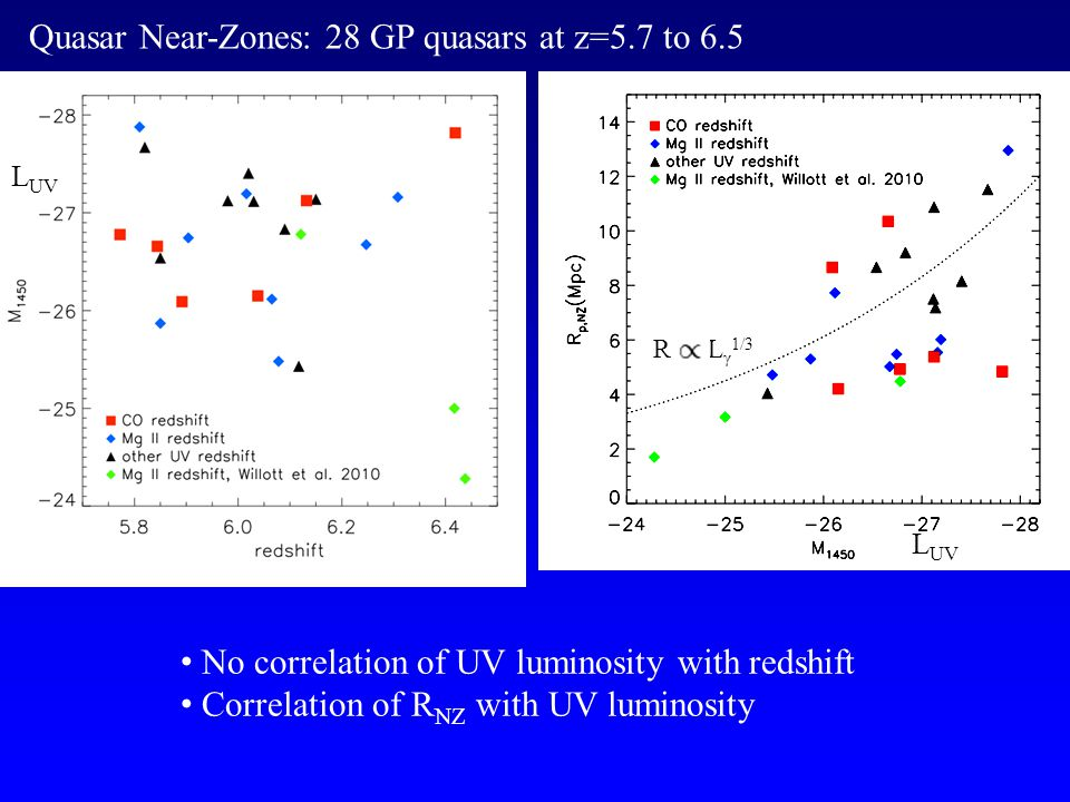Quasar Near-Zones: 28 GP quasars at z=5.7 to 6.5 No correlation of UV luminosity with redshift Correlation of R NZ with UV luminosity R L γ 1/3 L UV