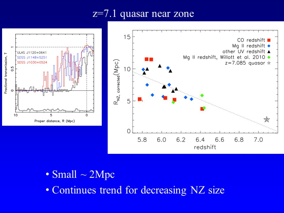 z=7.1 quasar near zone Small ~ 2Mpc Continues trend for decreasing NZ size