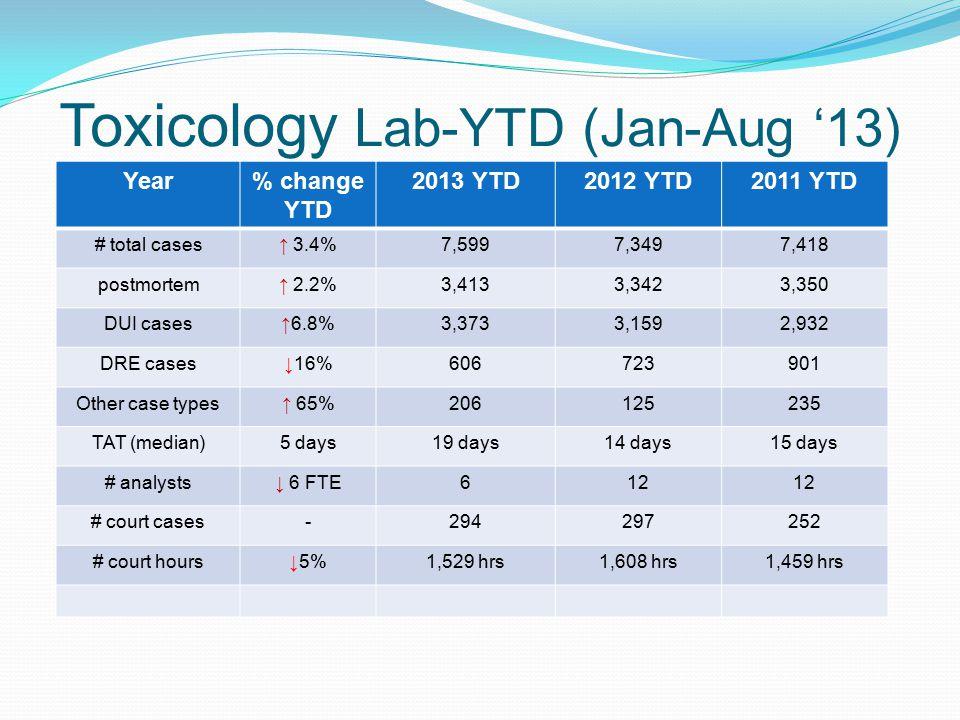 Toxicology Lab-YTD (Jan-Aug '13) Year% change YTD 2013 YTD2012 YTD2011 YTD # total cases↑ 3.4%7,5997,3497,418 postmortem↑ 2.2%3,4133,3423,350 DUI case