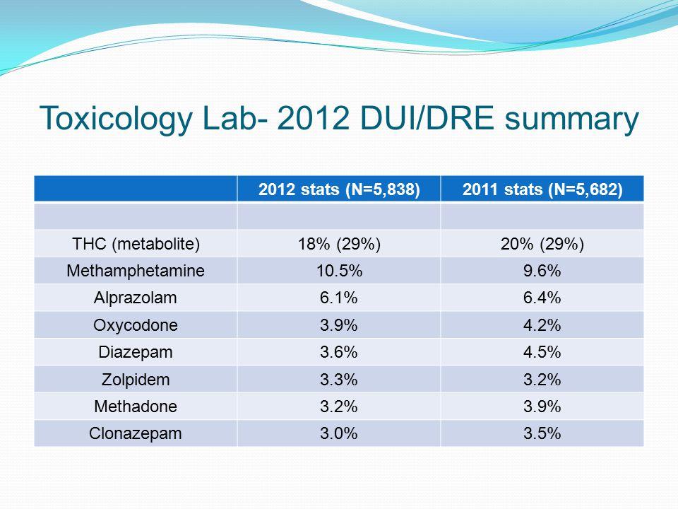 Toxicology Lab- 2012 DUI/DRE summary 2012 stats (N=5,838)2011 stats (N=5,682) THC (metabolite)18% (29%)20% (29%) Methamphetamine10.5%9.6% Alprazolam6.