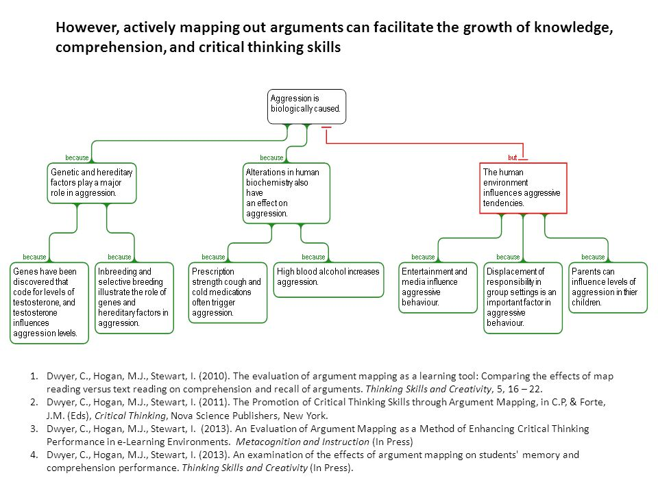 1.Dwyer, C., Hogan, M.J., Stewart, I. (2010). The evaluation of argument mapping as a learning tool: Comparing the effects of map reading versus text