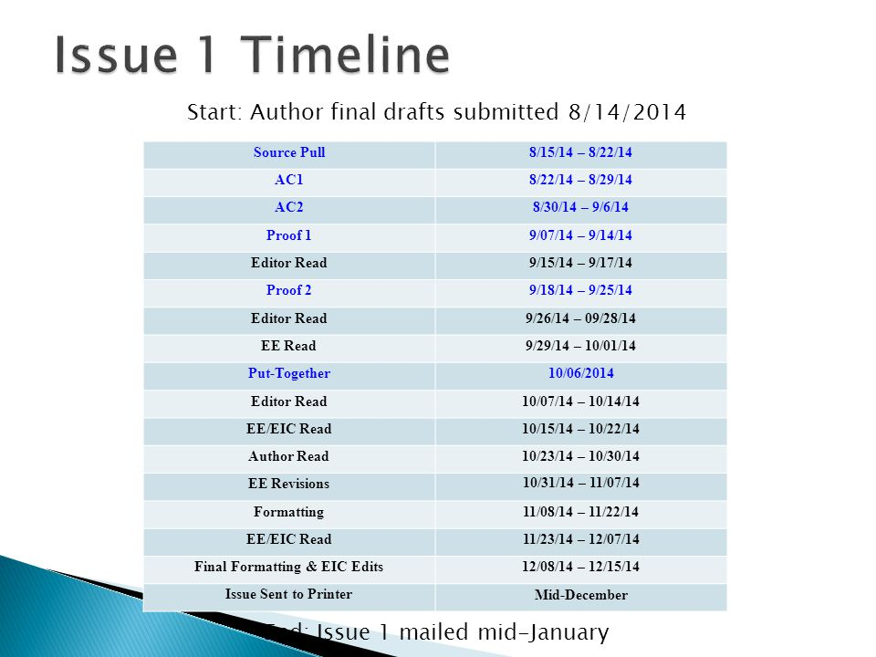Source Pull 8/15/14 – 8/22/14 AC18/22/14 – 8/29/14 AC28/30/14 – 9/6/14 Proof 19/07/14 – 9/14/14 Editor Read9/15/14 – 9/17/14 Proof 29/18/14 – 9/25/14 Editor Read9/26/14 – 09/28/14 EE Read9/29/14 – 10/01/14 Put-Together10/06/2014 Editor Read10/07/14 – 10/14/14 EE/EIC Read10/15/14 – 10/22/14 Author Read10/23/14 – 10/30/14 EE Revisions 10/31/14 – 11/07/14 Formatting11/08/14 – 11/22/14 EE/EIC Read11/23/14 – 12/07/14 Final Formatting & EIC Edits12/08/14 – 12/15/14 Issue Sent to PrinterMid-December Start: Author final drafts submitted 8/14/2014 End: Issue 1 mailed mid-January