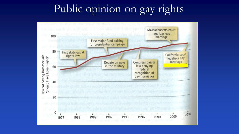 Public opinion on gay rights