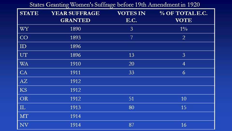 States Granting Women's Suffrage before 19th Amendment in 1920 STATEYEAR SUFFRAGE GRANTED VOTES IN E.C. % OF TOTAL E.C. VOTE WY189031% CO189372 ID1896