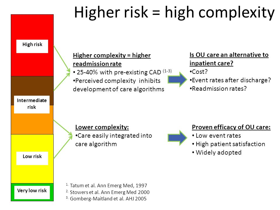 Very low risk Low risk High risk Intermediate risk Lower complexity: Care easily integrated into care algorithm Proven efficacy of OU care: Low event rates High patient satisfaction Widely adopted Higher complexity = higher readmission rate 25-40% with pre-existing CAD (1-3) Perceived complexity inhibits development of care algorithms Is OU care an alternative to inpatient care.