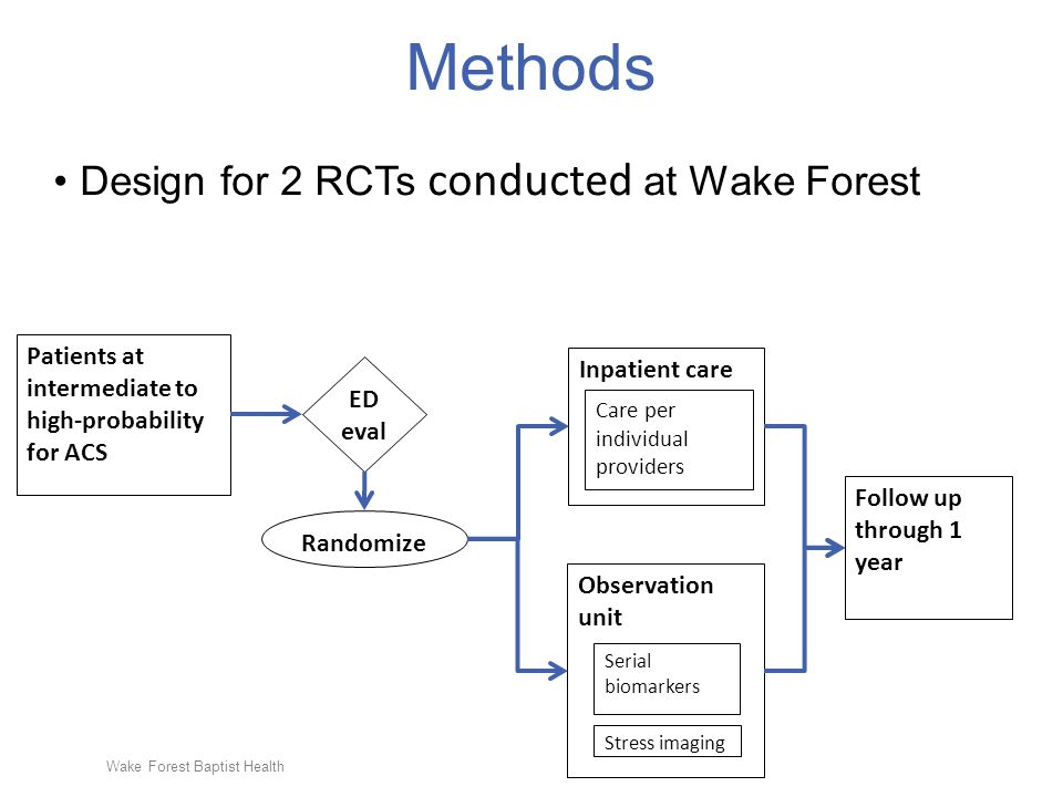Wake Forest Baptist Health Methods Design for 2 RCTs conducted at Wake Forest Patients at intermediate to high-probability for ACS ED eval Randomize Observation unit Inpatient care Stress imaging Serial biomarkers Care per individual providers Follow up through 1 year