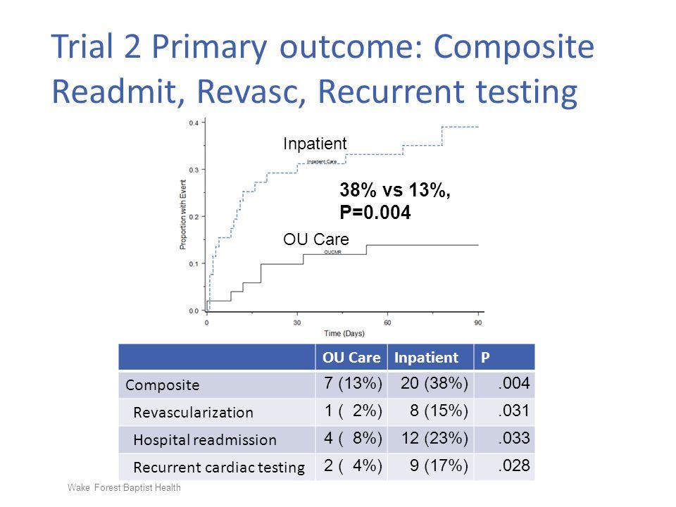 Wake Forest Baptist Health 38% vs 13%, P=0.004 OU CareInpatientP Composite 7 (13%)20 (38%).004 Revascularization 1 ( 2%) 8 (15%).031 Hospital readmiss