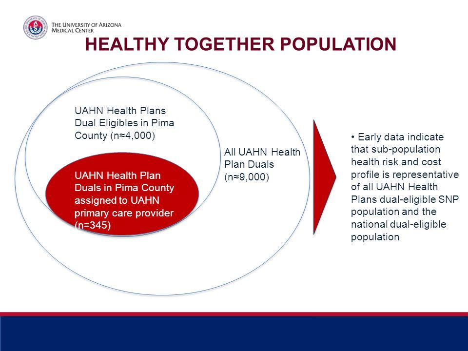 All UAHN Health Plan Duals (n≈9,000) UAHN Health Plans Dual Eligibles in Pima County (n≈4,000) UAHN Health Plan Duals in Pima County assigned to UAHN