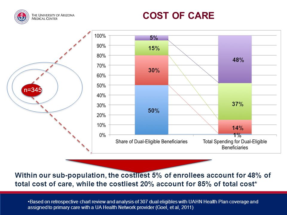 n=345 15% 5% 30% 50% 48% 37% 14% 1% Within our sub-population, the costliest 5% of enrollees account for 48% of total cost of care, while the costliest 20% account for 85% of total cost* Based on retrospective chart review and analysis of 307 dual eligibles with UAHN Health Plan coverage and assigned to primary care with a UA Health Network provider (Goel, et al, 2011) COST OF CARE