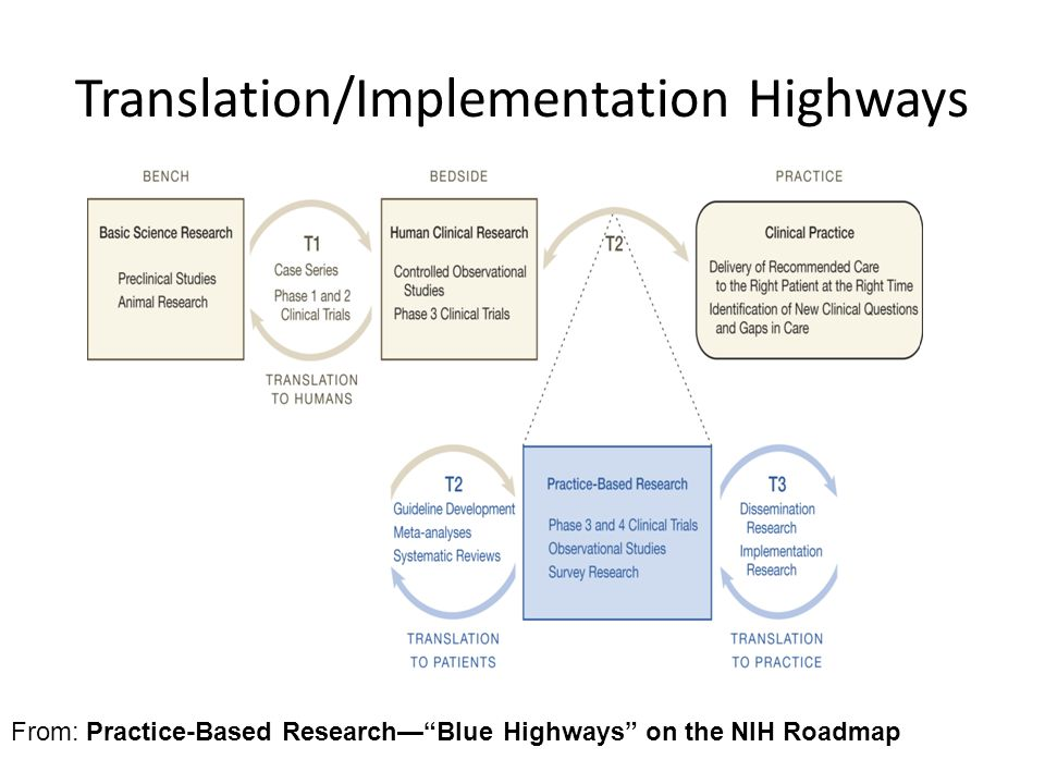 Translation/Implementation Highways JAMA. 2007;297(4):403-406.
