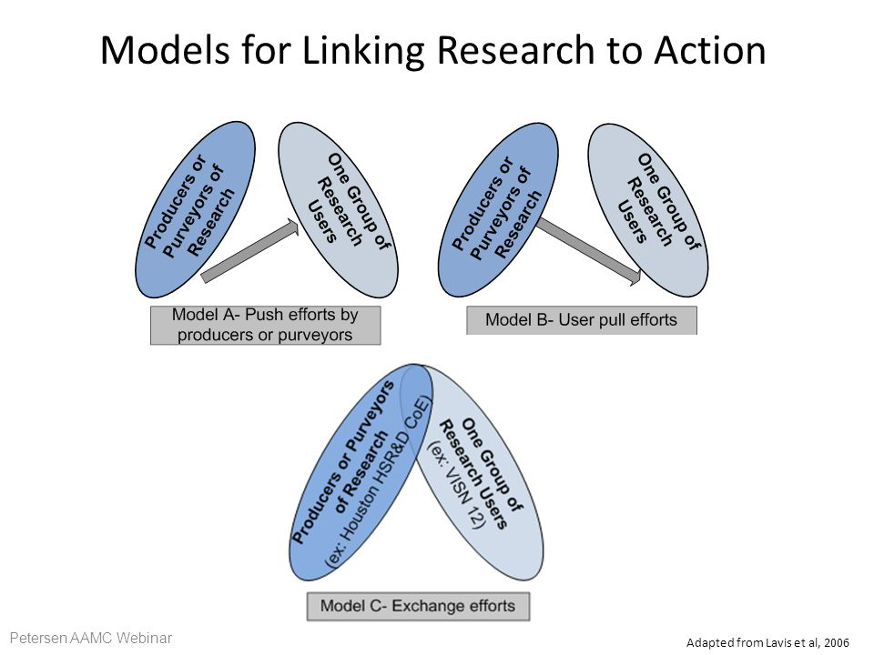 Models for Linking Research to Action Adapted from Lavis et al, 2006 Petersen AAMC Webinar
