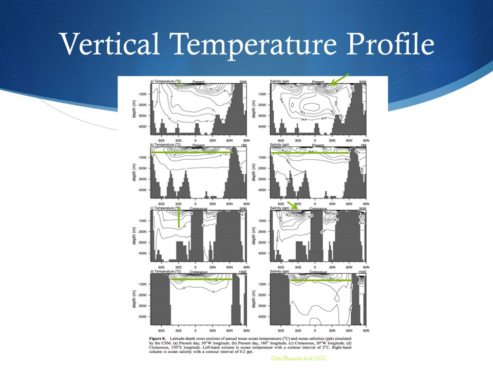 Otto-Bliesner et al 2002 Vertical Temperature Profile