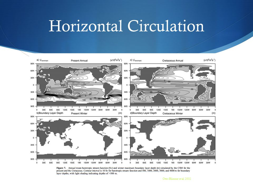 Horizontal Circulation Otto-Bliesner et al 2002