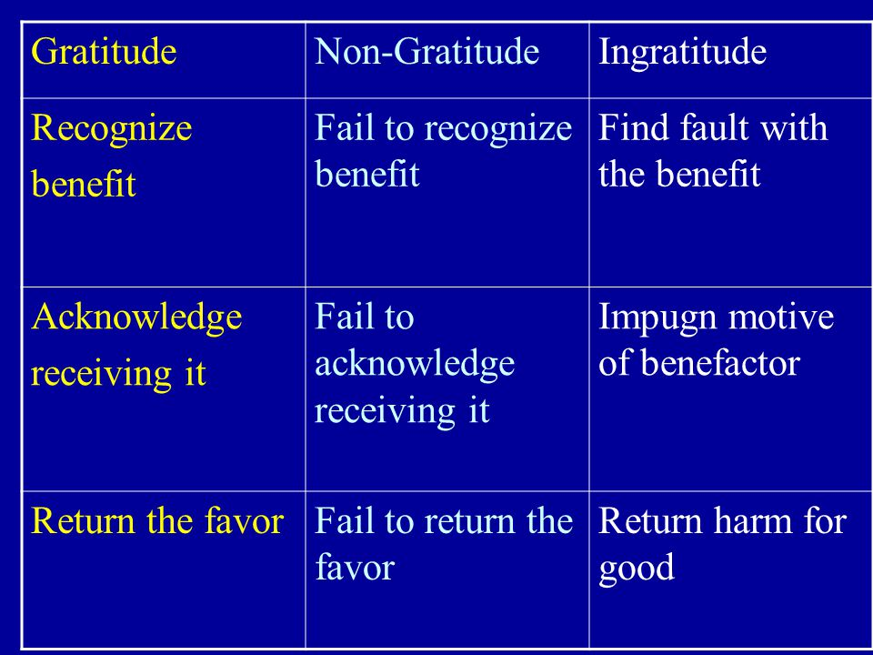 Myths About Gratitude 1.Gratitude just another form of positive thinking.