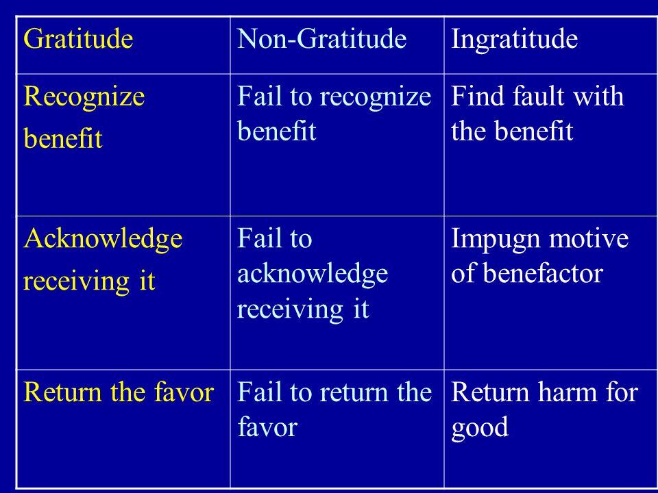 An Integrated Mind-Body Gratitude Training