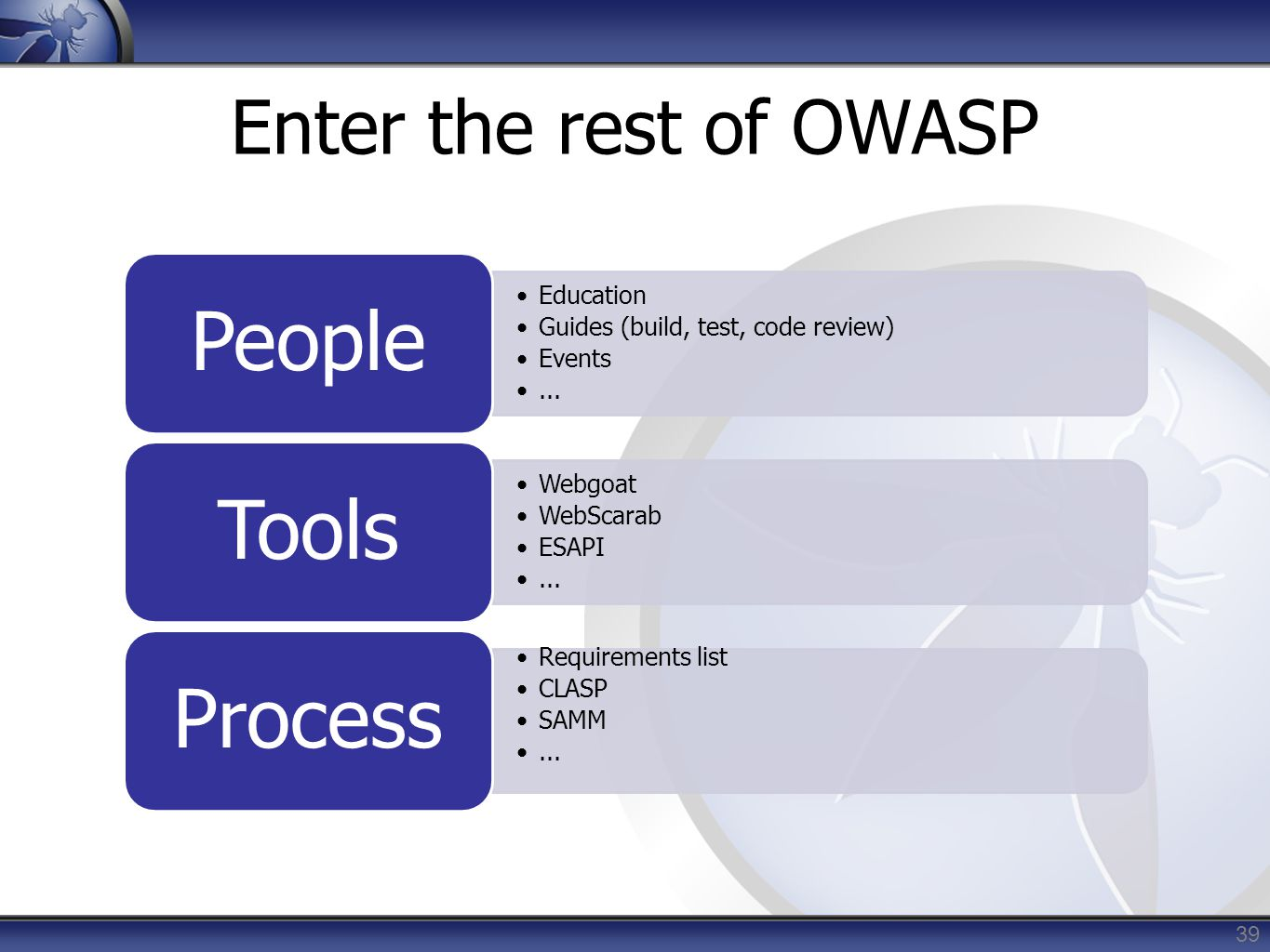Enter the rest of OWASP Education Guides (build, test, code review) Events...