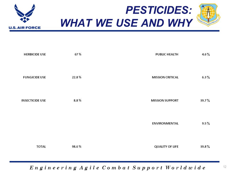 E n g i n e e r i n g A g i l e C o m b a t S u p p o r t W o r l d w i d e PESTICIDES: WHAT WE USE AND WHY 12 HERBICIDE USE67%PUBLIC HEALTH4.6 % FUNG
